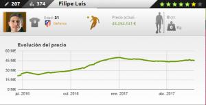 Ficha de Filipe Luis en Futmondo 16-17