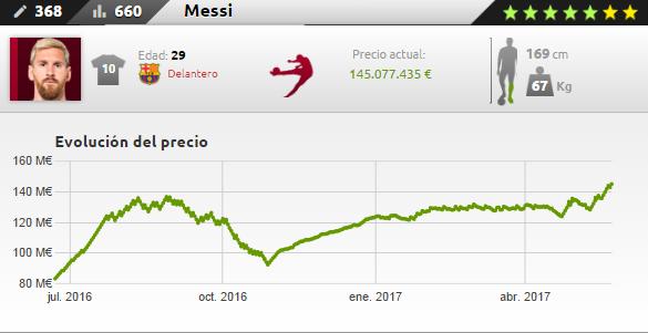 Ficha de Messi en Futmondo 16-17